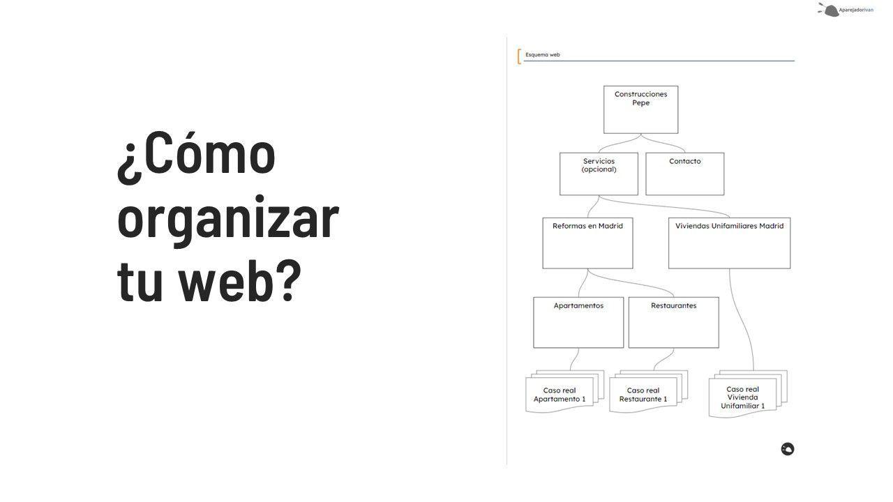 cómo organizar tu web de construccion